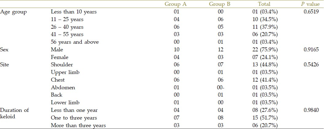 Table 1: Clinical presentation of both the groups
