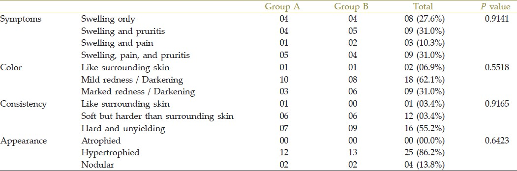 Table 2: Clinical presentations of both the groups