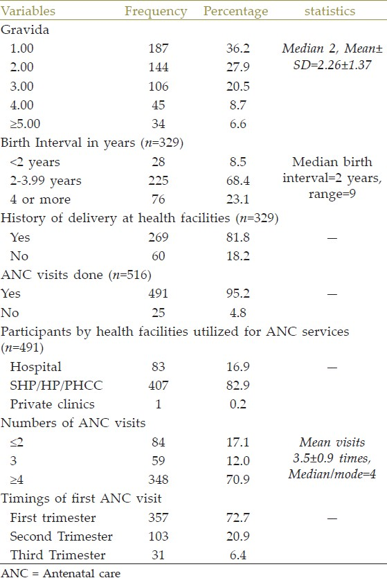 Table 2: Reproductive history and antenatal care