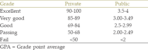 Table 2 GPA Distribution In Public And Private Universities