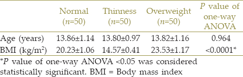 Table 1: Age and body mass index of normal, thin, and overweight boys
