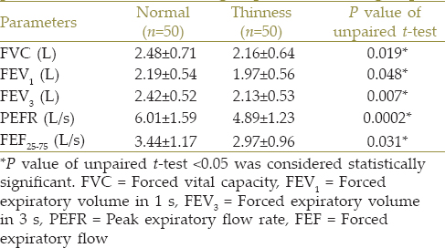 Table 2: Comparison of dynamic lung function parameters between control group and thinness group
