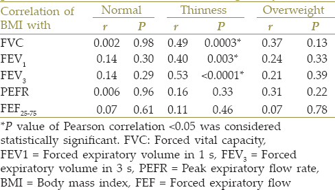 Table 4: Correlation coefficients (<i>r</i>) and respective <i>P</i> values of body mass index with dynamic lung function parameters in normal, thin, and overweight boys