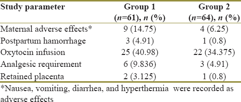 Impact of management protocols of intrauterine fetal death