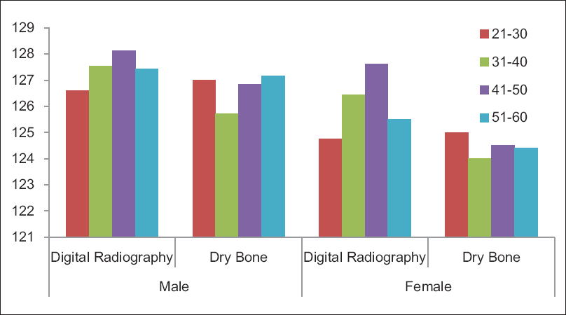 Figure 3: Bar-diagram showing sex and age group based comparative measurements of femoral neck anteversion on digital radiography and morphometric (dry bone) analysis