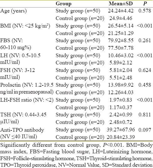Table 2: Age, body mass index, and biochemical findings among study participants