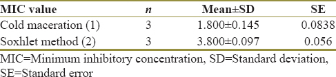 Table 2: Mean and standard deviation of the minimum inhibitory concentration value