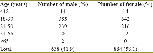 Table 1: Age and gender distribution of deferral respondents