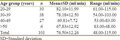Table 3: Age-wise distribution of estimated glomerular filtration rate calculated by the Modification of Diet in Renal Disease formula