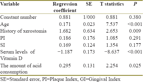 Table 2: Multiple regression analysis to show the relationship between serum Vitamin D level and decayed, missing, and filled teeth index by adjusting contextual variables