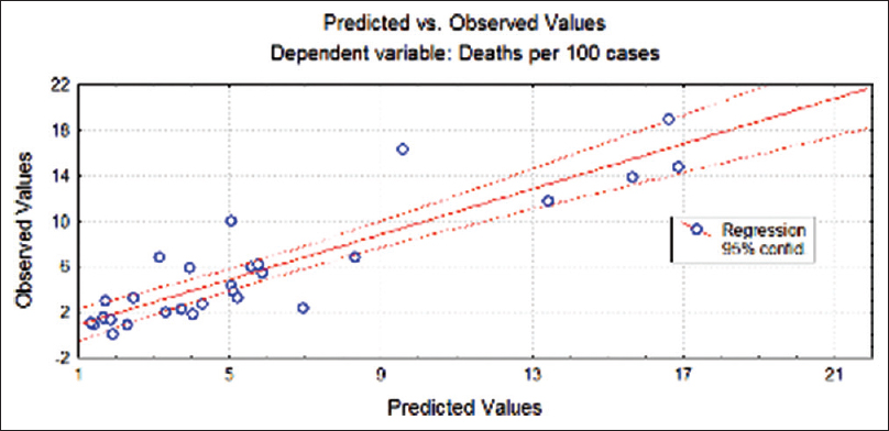 Figure 1: The predicted and observed values of the number of deaths by other variables