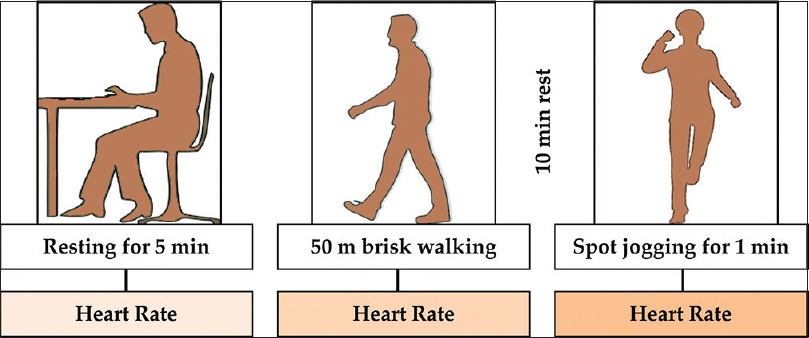 Figure 1: Observation of heart rate in resting state, moderate-intensity, and vigorous-intensity exercise