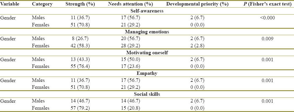 Table 2: Association between sociodemographic details and elements of emotional intelligence